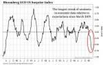 Bloomberg-Surprise-Index