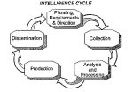 intelligence_cycle