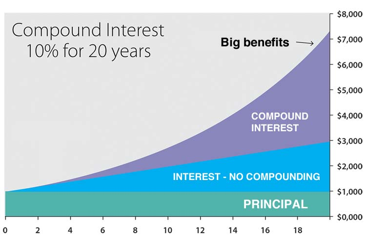 Letter Re: Compound Interest on Debt